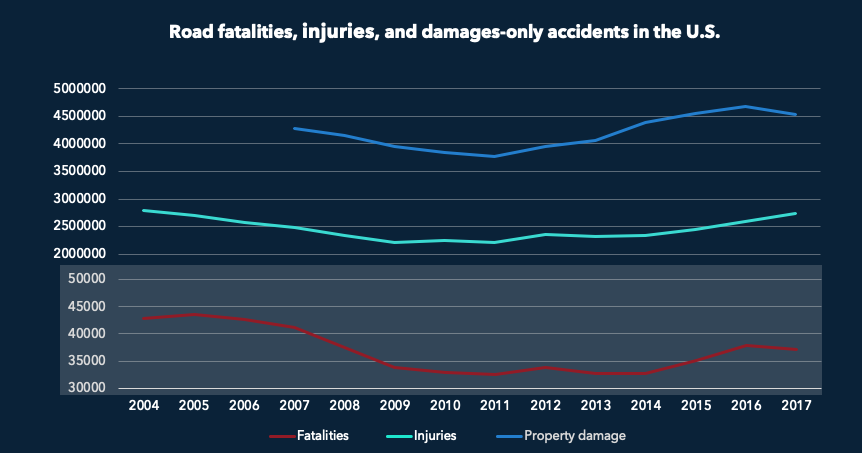 Road fatalities, injuries, and damages-only accidents in the U.S.